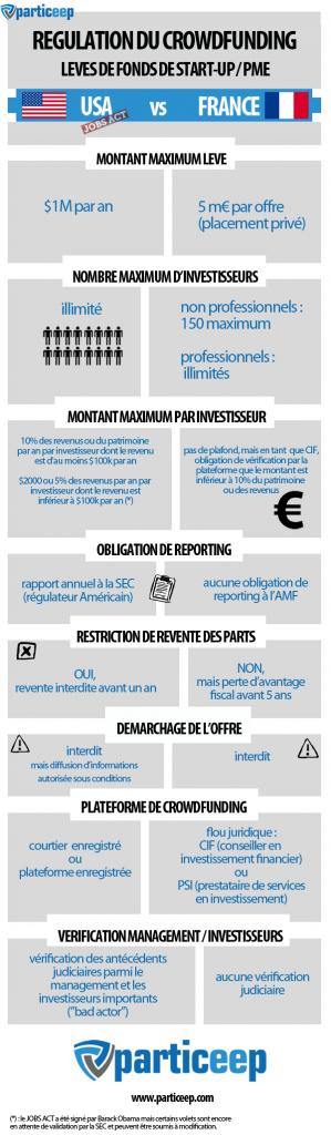 financement-participatif-particeep